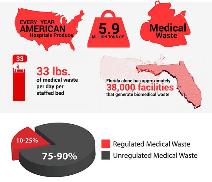 much-medical-waste-is-produced