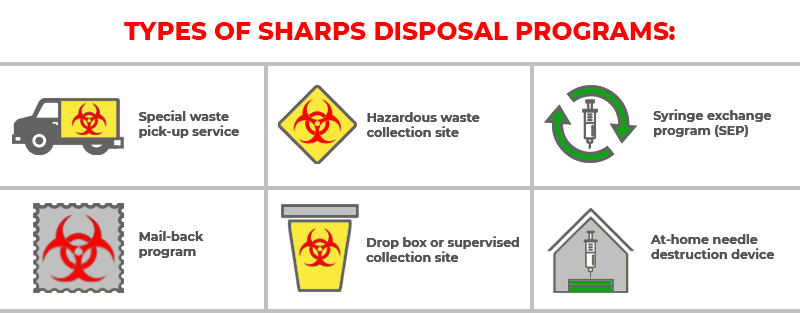Sharps Container Disposal-20